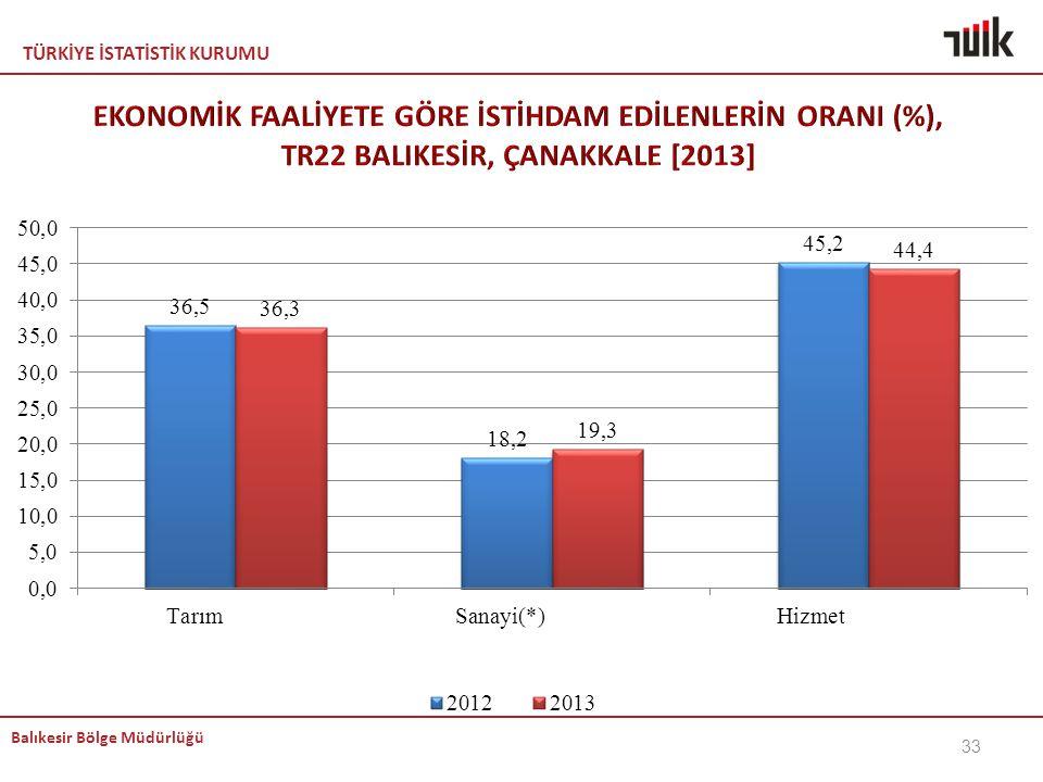 KEMAL EKONOMİK FAALİYETE GÖRE İSTİHDAM EDİLENLERİN ORANI (%), TR22 BALIKESİR, ÇANAKKALE [2013]